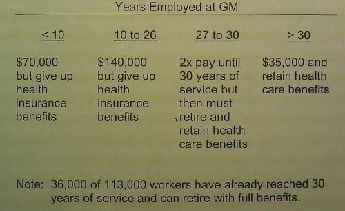 GM offer